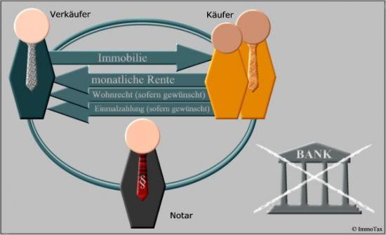 Darstellung Immobilienverrentung