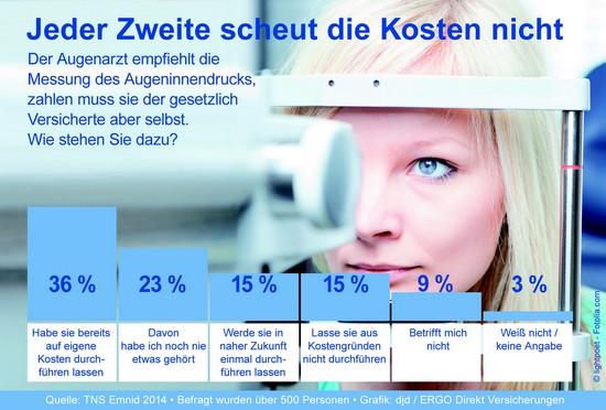 Augengesundheit Infografik