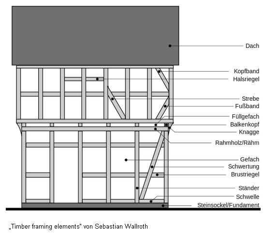 Bauteile eines Fachwerkhauses