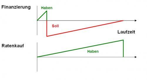 Vergleich Finanzierung Mietkauf
