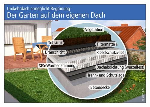 Ein Dachgarten erfordert einen fachgerechten Aufbau. Foto: djd/FPX Fachvereinigung