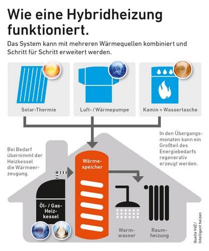 Eine Hybridheizung kombiniert die Vorteile fossiler und erneuerbarer Energieträger. Foto: djd/Intelligent heizen/VdZ