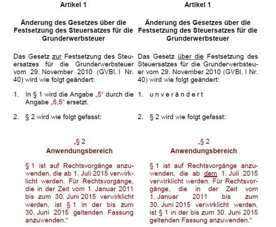 Grunderwerbsteuer Brandenburg